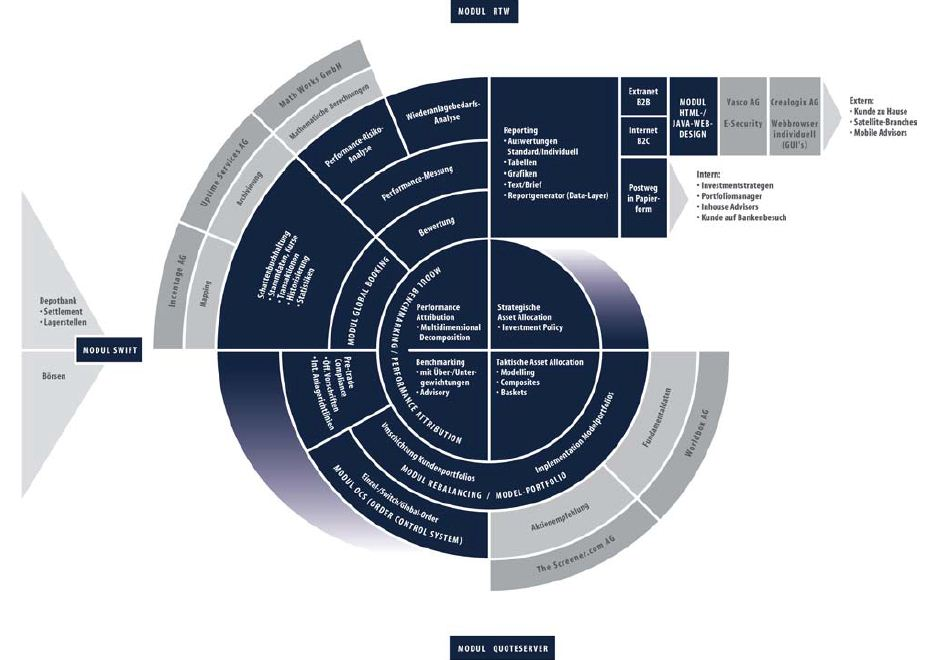 software-asset management