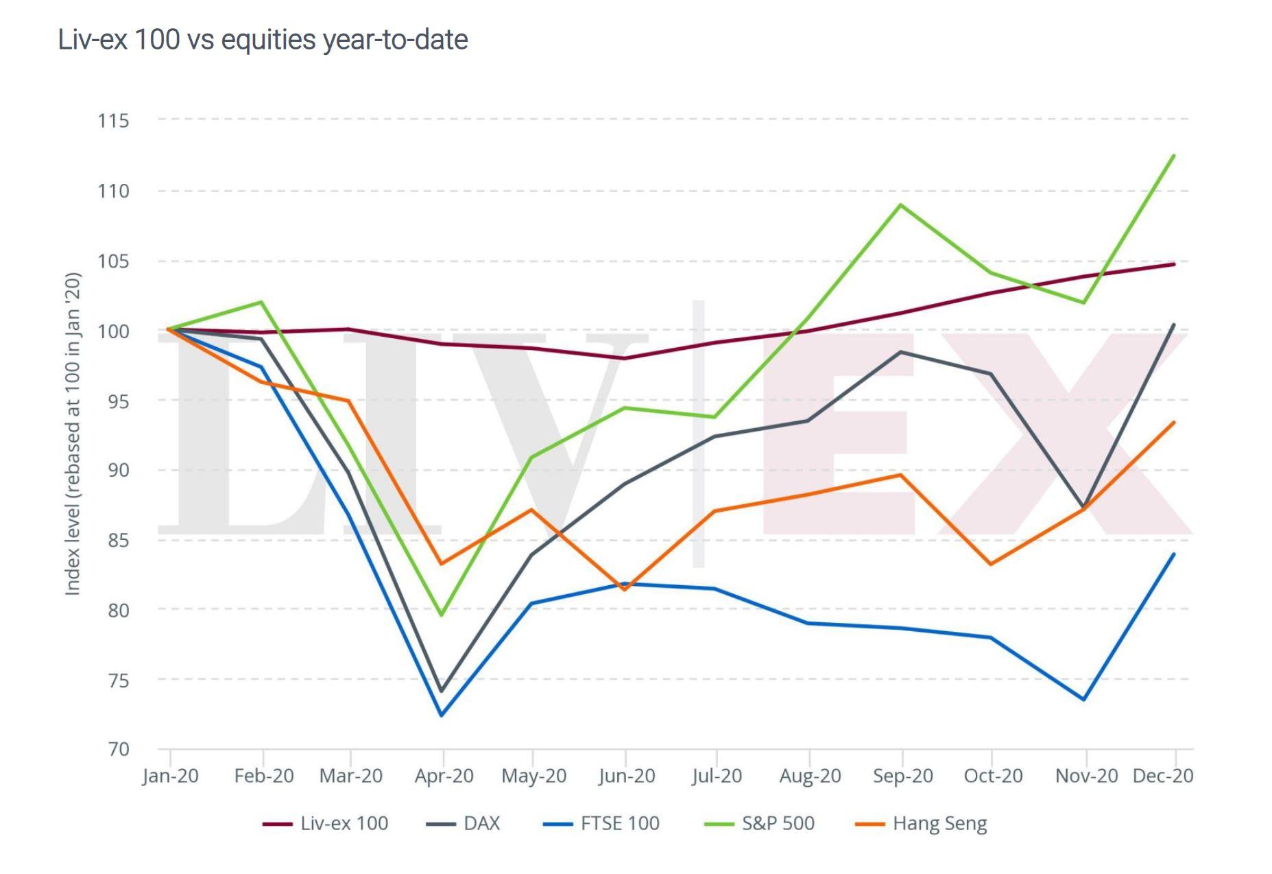 Liv-Ex 100 vs equities