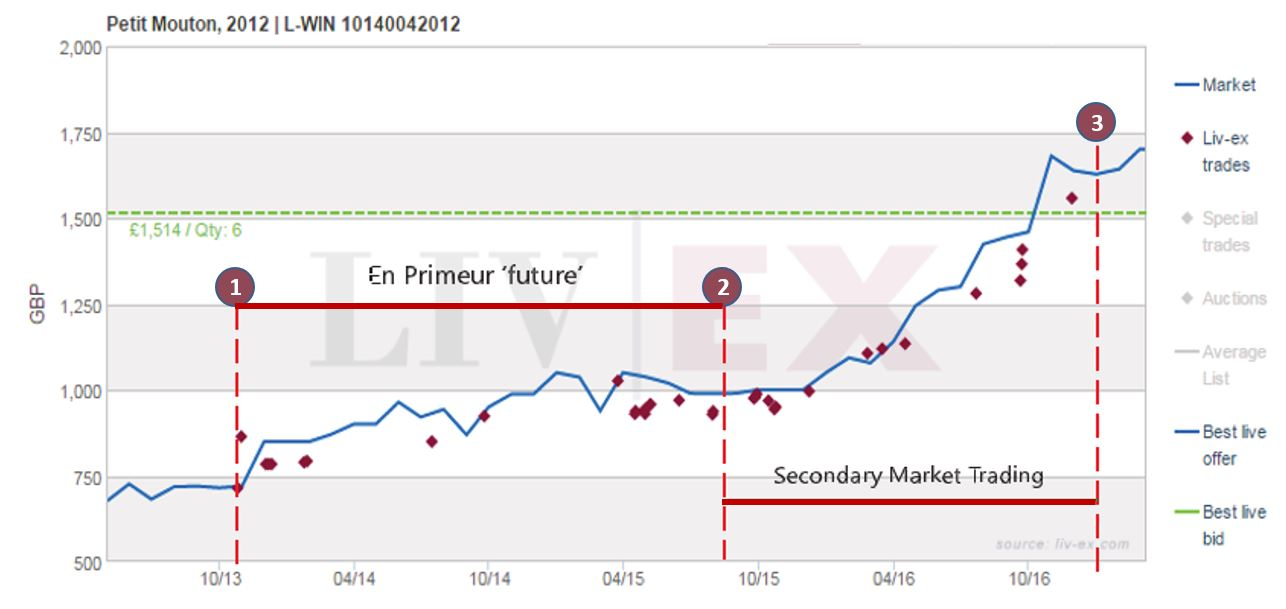 CASE STUDY: En Primeur PETIT MOUTON 2012