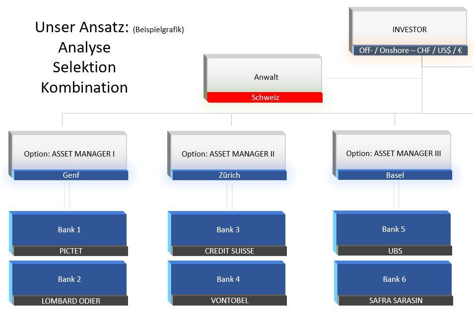 vermoegensverwaltung-multi asset manager ansatz